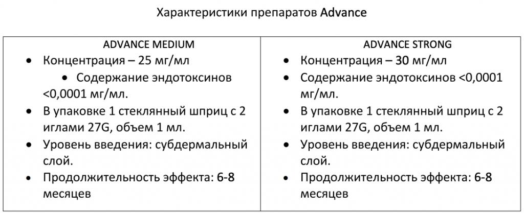 Характеристики препаратов Advance